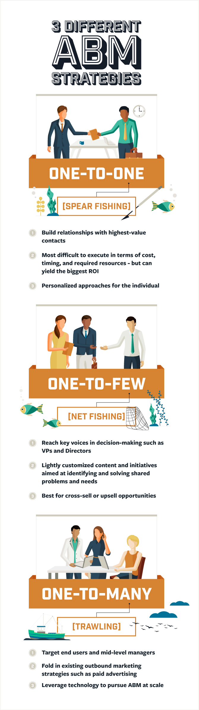 ABM Infographic - Types of Account Based Marketing
