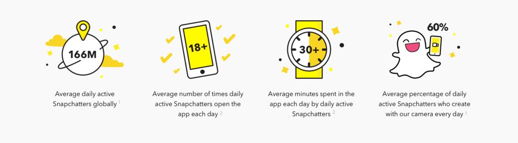 Snapchat usage